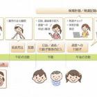 日本ユニシス、保育士の業務負荷を減らすクラウド型サービス開始 画像