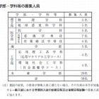 【大学受験2016】北大、AO入試の概要を発表…5学部で59人を募集 画像