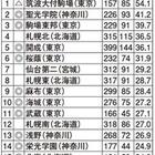 難関国立大現役進学率・東日本編、Top3は首都圏の中高一貫校 画像