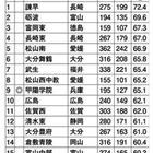 国公立大現役進学率ランキング西日本編…1位諫早、2位砺波 画像