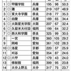 難関国立大現役進学率・西日本編…灘2位へ、1位は甲陽学院 画像