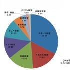 2014年度習い事市場規模は1兆9,858億円…英語教室が増加 画像