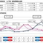 【夏休み】JRお盆予約状況、ピーク下り8/13・上り8/16 画像