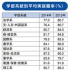 学部系統別就職率ランキング2015…91.8%の1位は? 画像