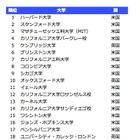 世界大学学術ランキング2015…名古屋大が順位上げTop100に国内4大学 画像