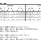 【全国学力テスト】神奈川県・埼玉県が結果概要を公表 画像