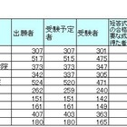 平成27年司法試験、合格率トップは「予備試験合格者」61.8% 画像