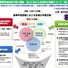 文科省「高等学校基礎学力テスト」導入検討、H31年度から 画像