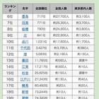 東京23区と同じ名字ランキング…3位「足立」2位「渋谷」、1位は? 画像