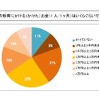 子ども1人あたりの教育費、最多は1万円以上2万円未満 画像
