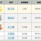 漢字三文字名字ランキング発表…2位「長谷川」、1位は? 画像
