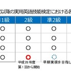 英検、「2級」「4級」「5級」検定料を値上げ…平成28年度より 画像