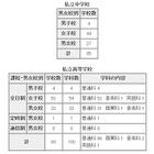 東京都私立校の転・編入試験(2学期末)公表…転居や海外帰国生などが条件 画像