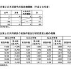産学連携の民間共同研究費、初の400億超え…実施大幅増は東北大 画像