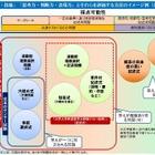 センター試験に代わる新テスト、評価方法のイメージ例を公開 画像
