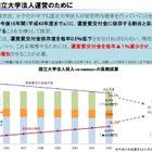 国立大学の授業料、15年後は40万円増の93万円に値上がりか…文科省試算 画像