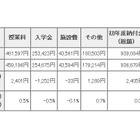東京都内私立中学校の初年度納付金…21校値上げで平均額増 画像