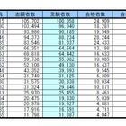 首都圏・私立大学人気ランキング2015…受験者数・合格倍率・辞退率 画像