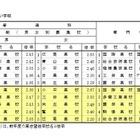 【高校受験2016】都立高の志望予定調査…日比谷は男1.73倍・女1.60倍 画像