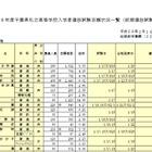 【高校受験2016】倍率トップは渋幕19.35倍…千葉私立高校(前期)志願状況 画像