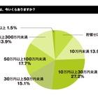 大学生の貯金額は? 何に使う? 院生の平均貯蓄は102.3万円 画像