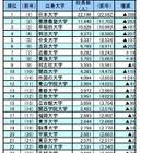 社長の出身大学ランキング発表…Top20は私大独占、海外大増も 画像
