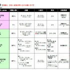 【中学受験2016】東京家政学院・宝仙学園・明星などで追加募集 画像