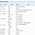 【高校受験2016】千葉県立高全日制、転入121校・編入84校で試験実施 画像