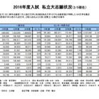 【大学受験2016】私大の志願状況、慶應3%・早稲田4%増…近大も増加 画像
