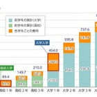 1人350万円まで、固定金利で長期返済可能「国の教育ローン」 画像