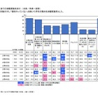 大学生の平均収入は月9.63万円…大学生活実態調査 画像