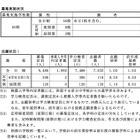 【高校受験2016】長崎県公立高校入試の志願状況・倍率(2/19時点)…長崎西2.2倍など 画像