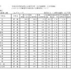【高校受験2016】愛知県公立高校一般入学の志願状況・倍率(2/24時点)…旭丘1.39倍、岡崎1.22倍 画像