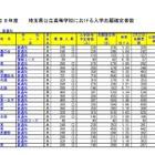 【高校受験2016】埼玉県公立高校の志願状況・倍率(確定)…大宮1.63倍、浦和1.34倍 画像