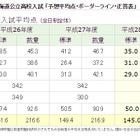 【高校受験2016】北海道公立高校入試の予想平均点・ボーダーライン 画像