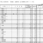 【高校受験2016】香川県公立高校の出願状況・倍率(確定)…3/8夕方RNC西日本で解答速報 画像