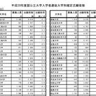 【大学受験2016】国公立大志願者数ランキング…東大5位、1位は? 画像
