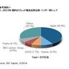 国内タブレット市場、2015年出荷台数831万台…デタッチャブル型が伸長 画像