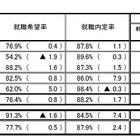 大卒予定者就職内定率87.8%、8年ぶりの水準…女子内定率高 画像