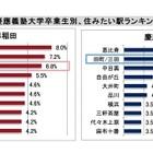 早大と慶大の20-40代OB、希望平均家賃が高いのはどちら? 画像