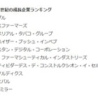 21世紀の成長企業ランキング、トップ100に日本企業8社 画像