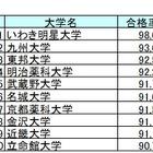 薬剤師国家試験2016、合格率1位はいわき明星大学…大学別合格者数一覧 画像