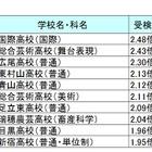 【高校受験2016】都立高校の受検倍率ランキング…1位は国際2.48倍 画像