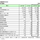 横浜市の待機児童、ゼロ達成ならず…利用申請者数は過去最大 画像