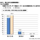 危険ドラッグ、横浜の中学生8割「手に入れることができる」 画像