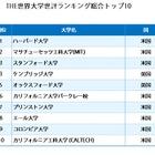 世評で決めるトップ100、THE世界大学ランキング発表…東大はアジア首位 画像