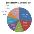 国内パソコン出荷台数21.4%減の990.6万台、2016年度は回復予想…MM総研 画像