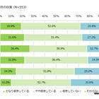 「スマホ依存」7割以上が自覚…デジタルデトックス実践わずか1.8% 画像