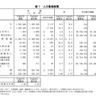 H27年の出生数、5年ぶり増加へ…合計特殊出生率ワースト1は東京都 画像