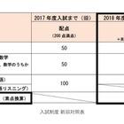 【大学受験2018】早大SILS、リスニング廃止で英語4技能試験利用 画像